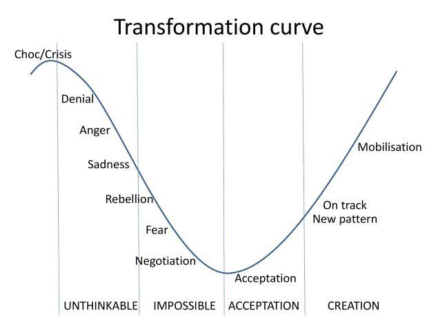 curve